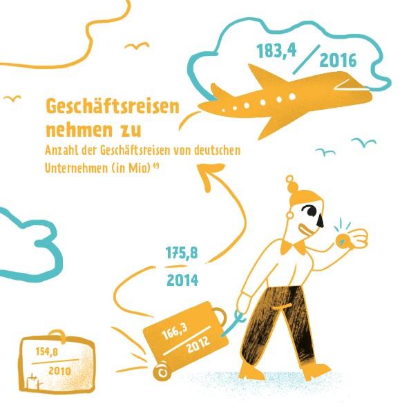 http://www.weiterdenken.de/sites/default/files/uploads/2019/07/web_illustrationen-geschaeftsreisen_hochformat_s33_2.jpg